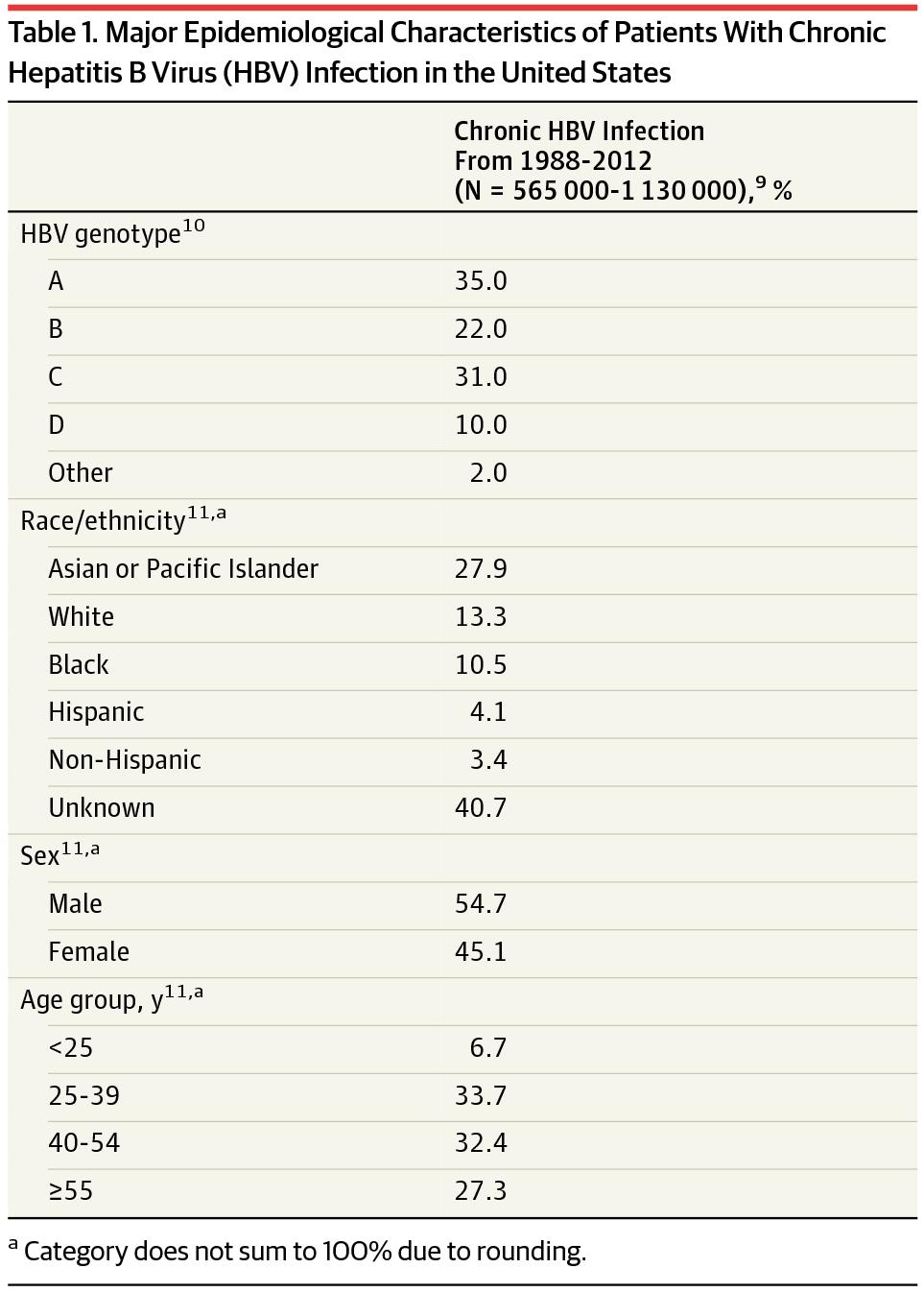 Chronic Hepatitis B Infection