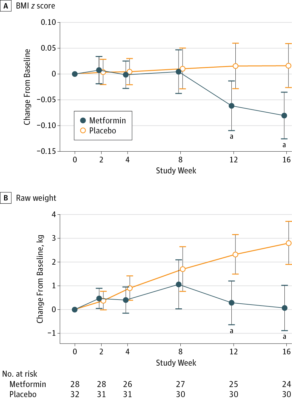 Metformin for Treatment of Overweight Induced by Atypical