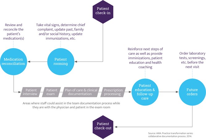 Expanded Rooming and Discharge Protocols | Workflow and
