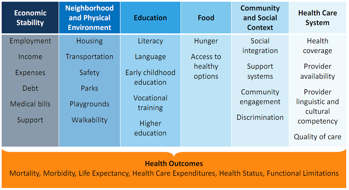 Addressing Social Determinants Of Health Sdoh Beyond