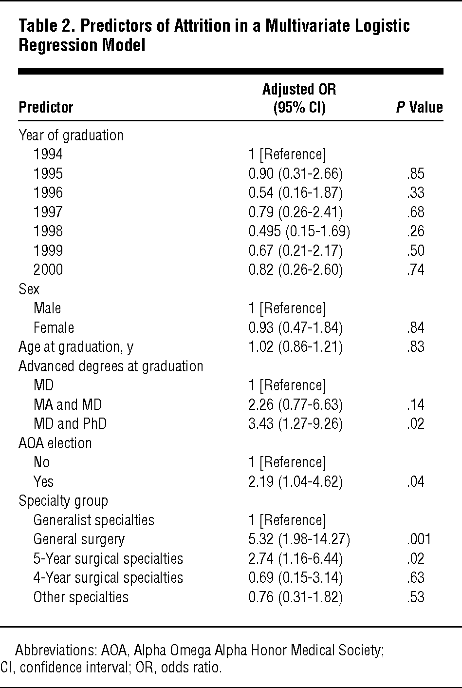Attrition During Graduate Medical Education: Medical School