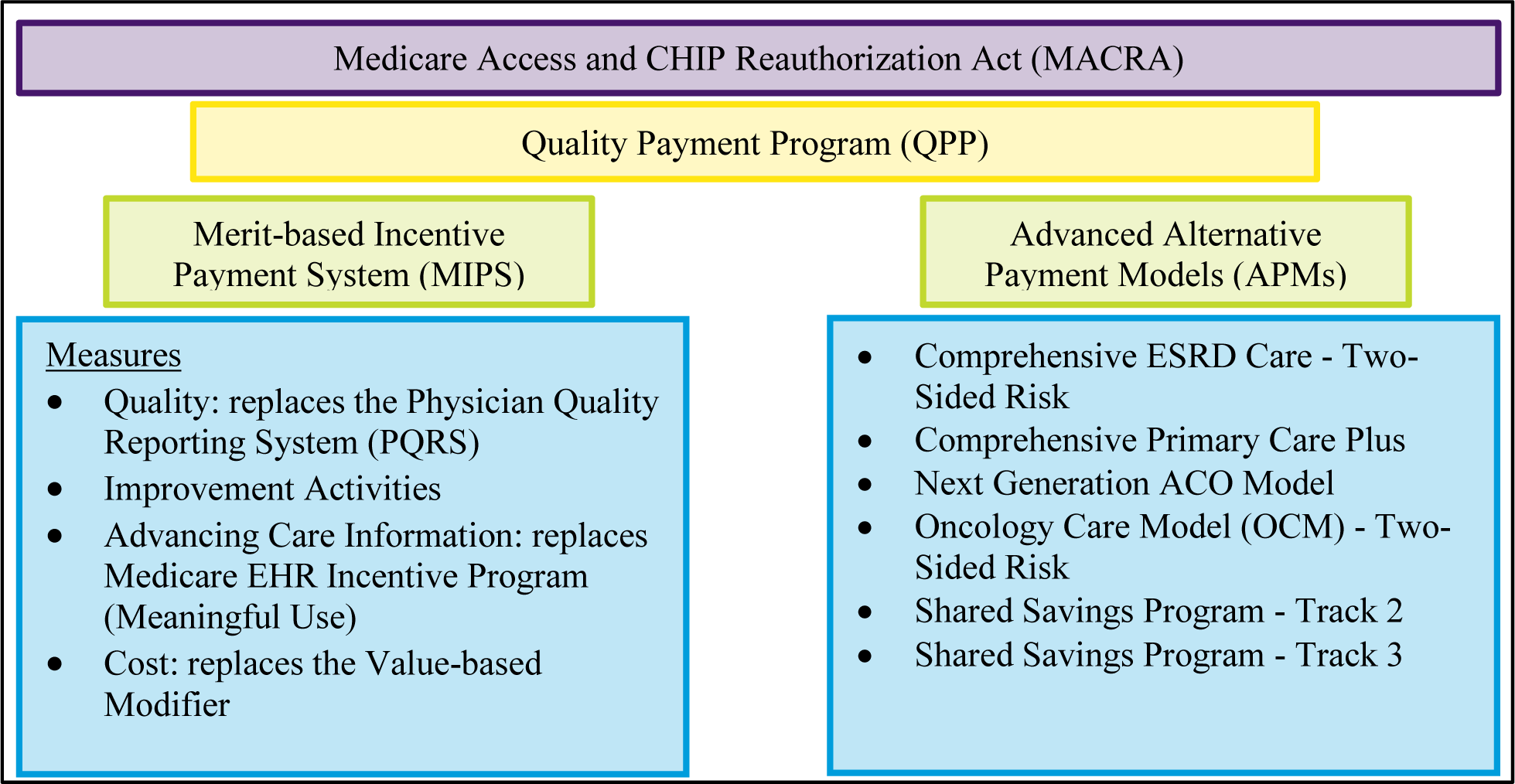 Physician Payment and Health Care Delivery: Health Care Trends