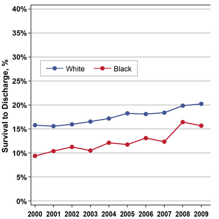 Racial Differences in Survival After In-Hospital Cardiac Arrest