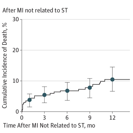 <title>Mortality Following Events Occurring Beyond 1 Year After Stenting</title>