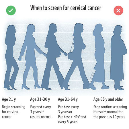 Estimated Quality of Life and Economic Outcomes Associated With Cervical Cancer Screening
