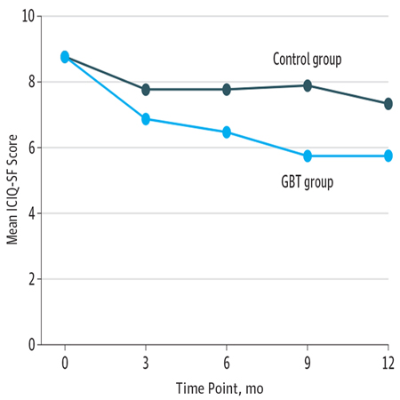 <title>Effect of Group-Administered Behavioral Treatment on Urinary Incontinence in Older Women</title>