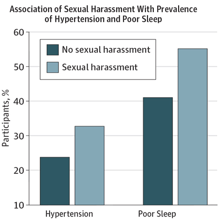 Sexual Harassment and Assault Associated With Poorer Midlife Health in Women